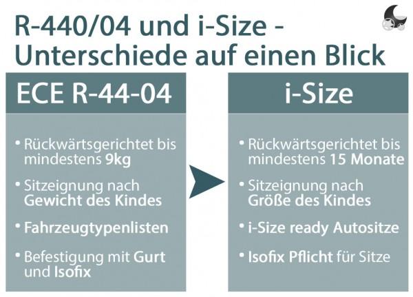 vergleich-i-size-ece-44-04PRnBZeQfATVXd